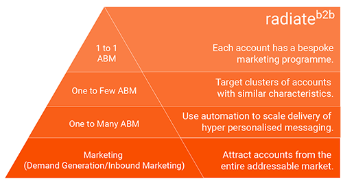 Account Based Marketing Strategies - the ABM pyramid